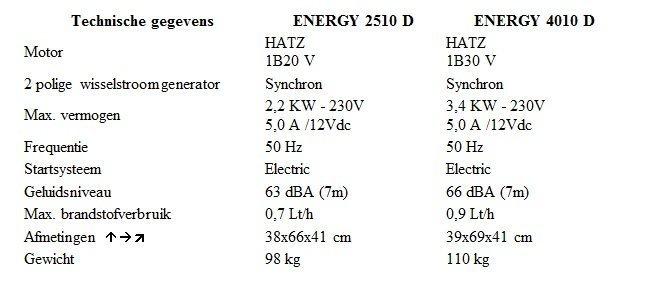 telair-technische-gegevens-dieselgenerator