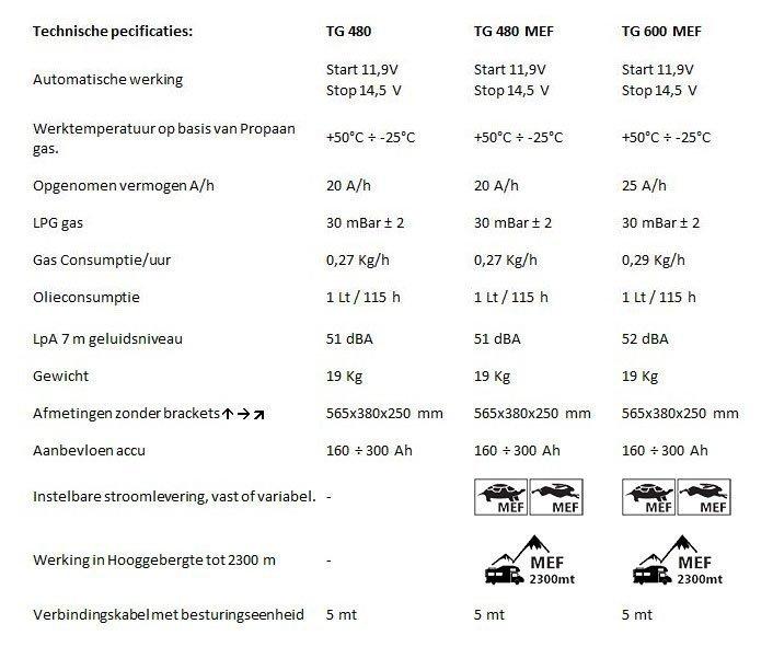 telair-technische-gegevens-ecoenergy-generator