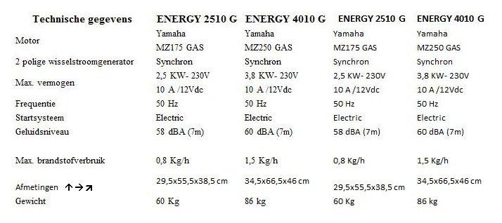 telair technische gegevens generator gas-benzine